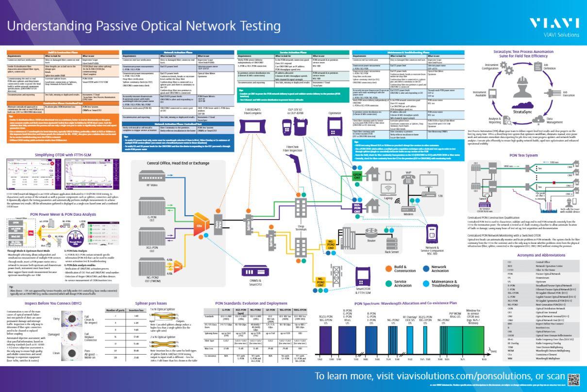Understanding PON Testing