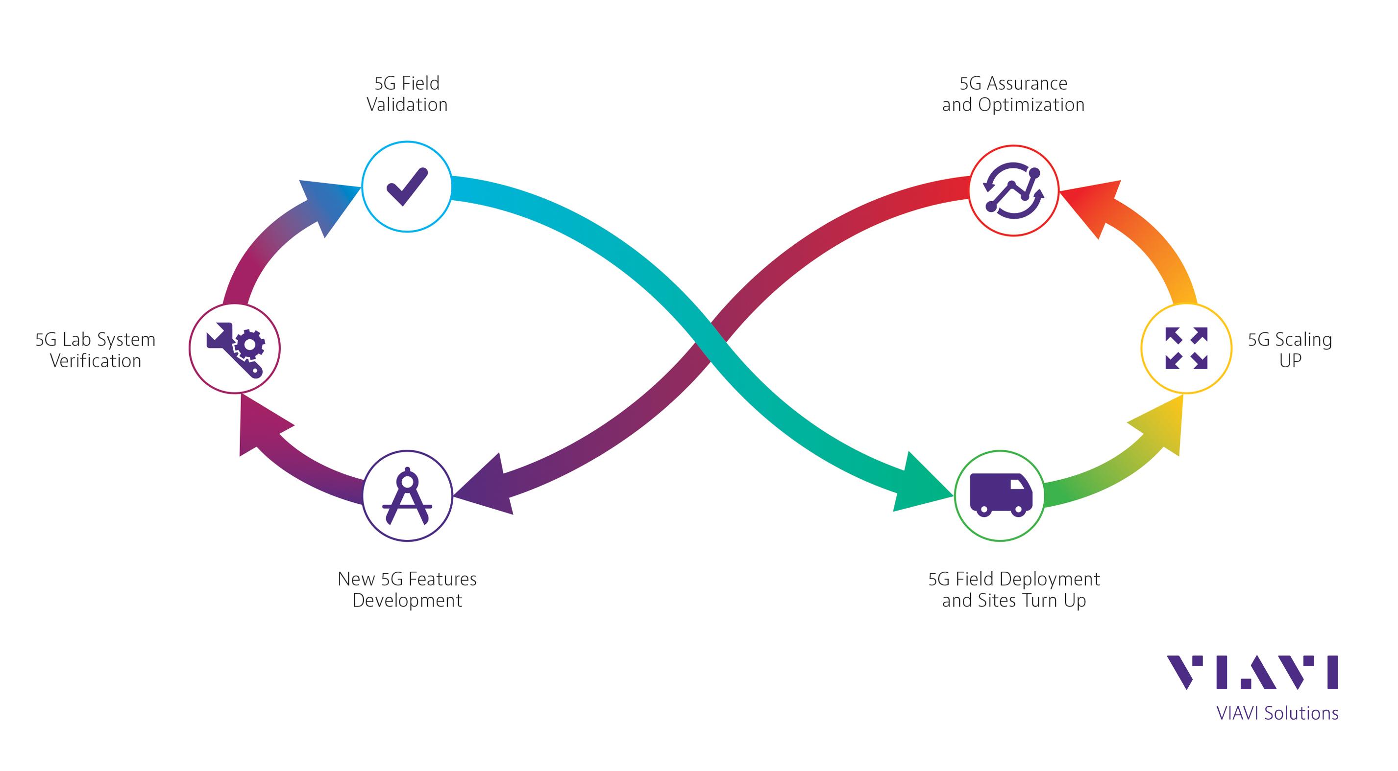 VIAVI to Showcase 5G Network Validation, Verification and