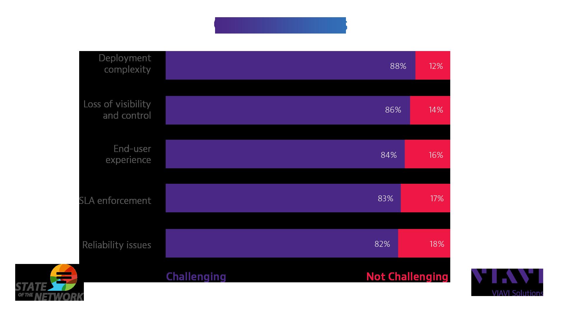 Top Cloud Challenges