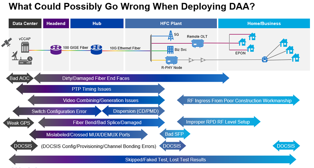 What could go wrong with DAA Deployment?