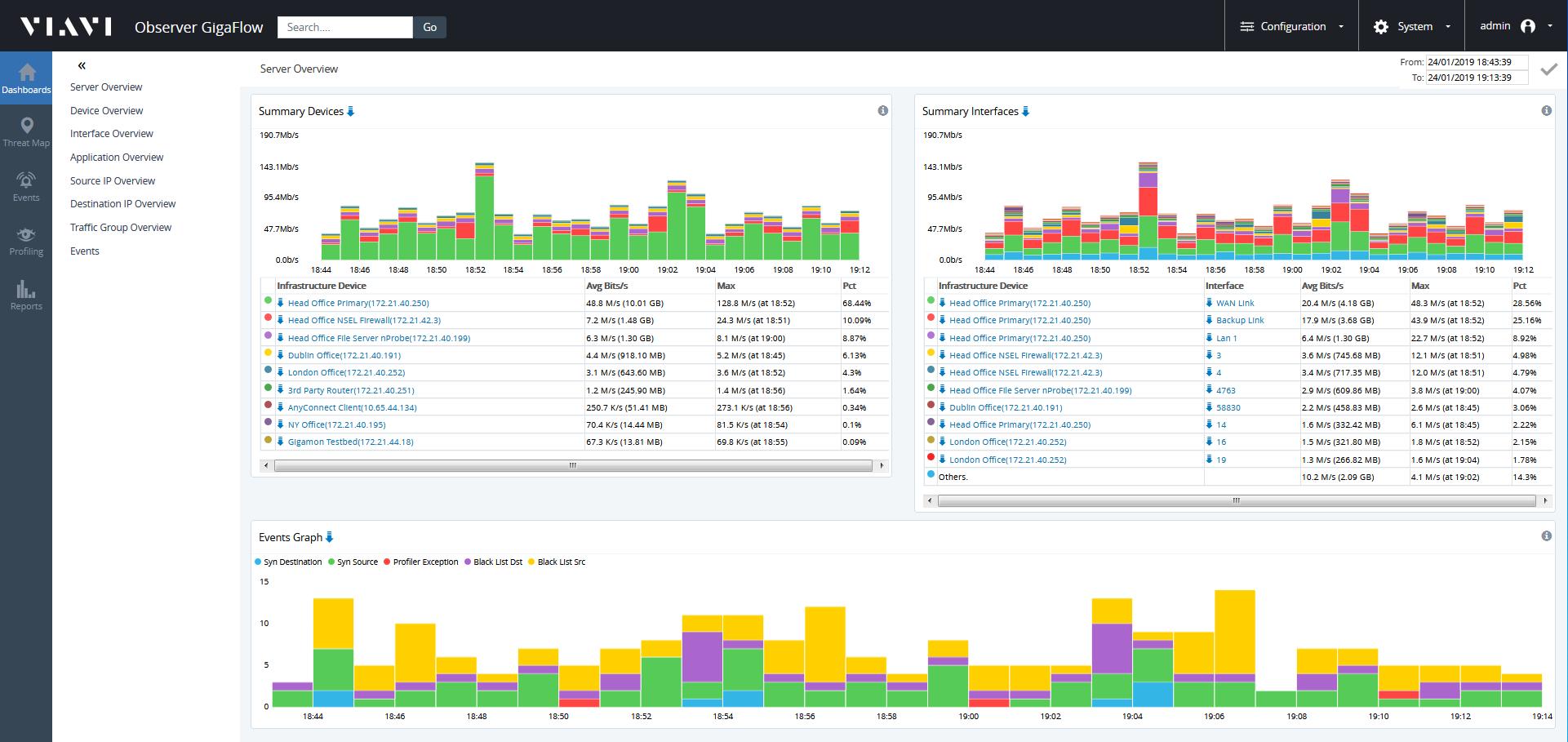 GigaFlow Summary Dashboard