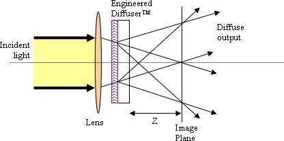 Sharp spatial cutoff configuration