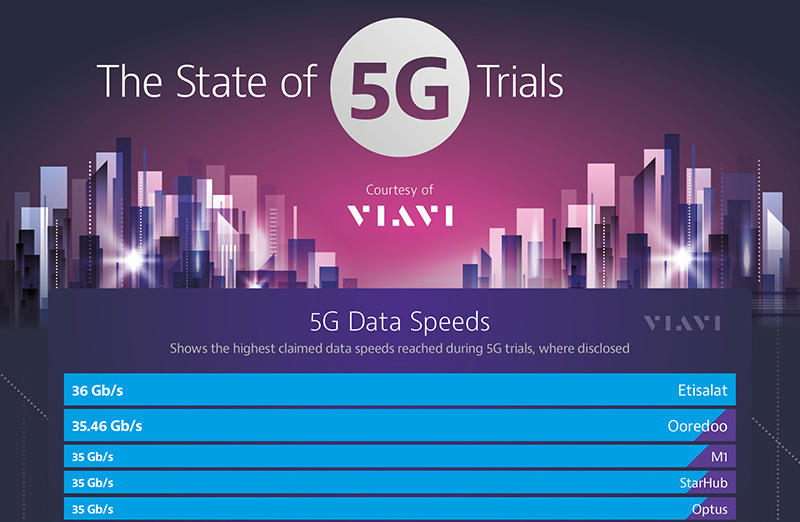 Infographic: The State of 5G Trials Globally