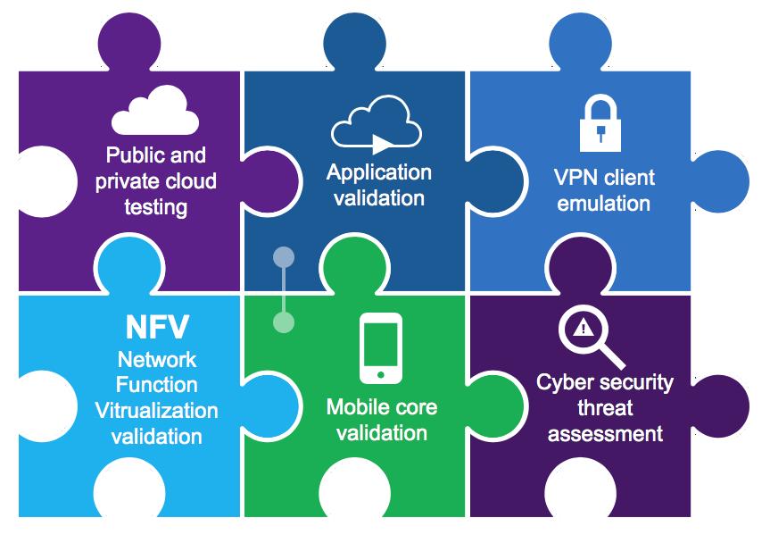 TeraVM | VIAVI Solutions Inc