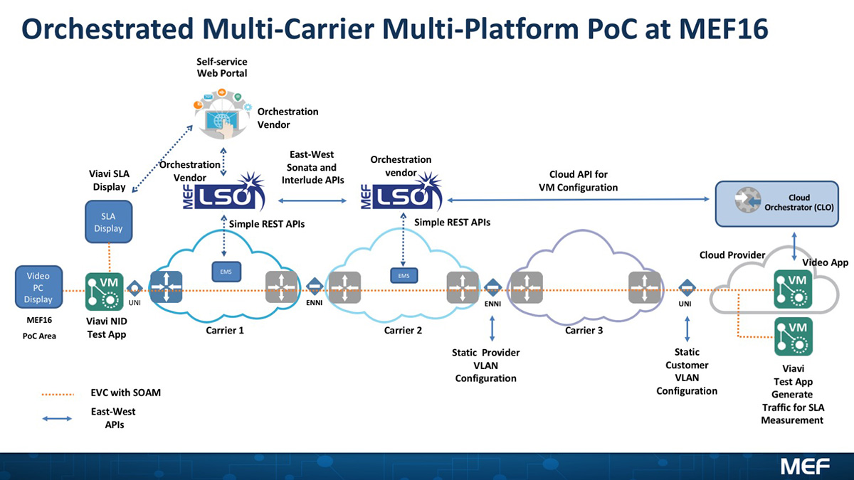 Orchestrated Multi-Carrier Multi-Platform
