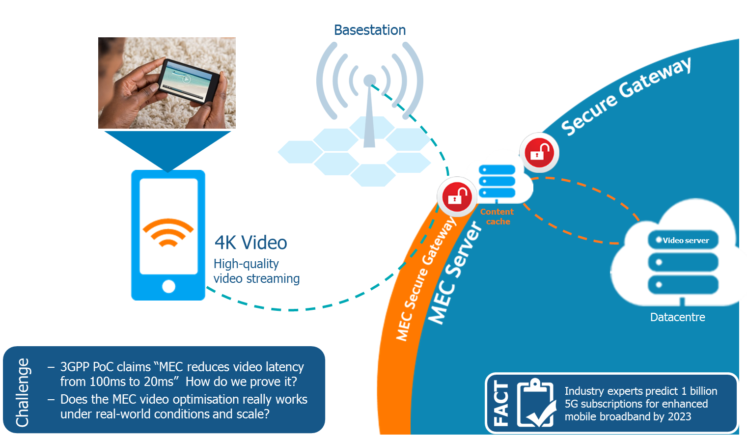 Quality of Service: Radio Aware Video Optimization