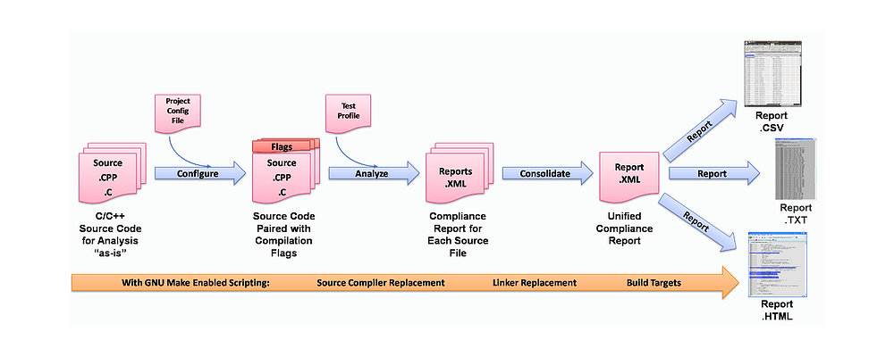 Expanded R-Check SCA Workflow