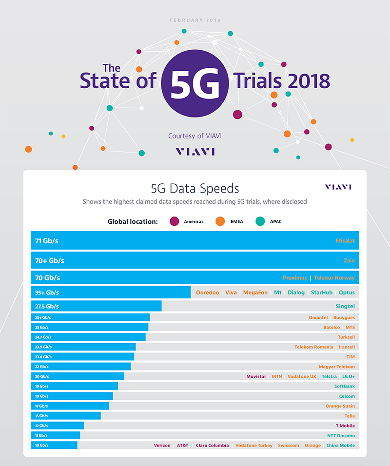 State of 5G Trials 2018