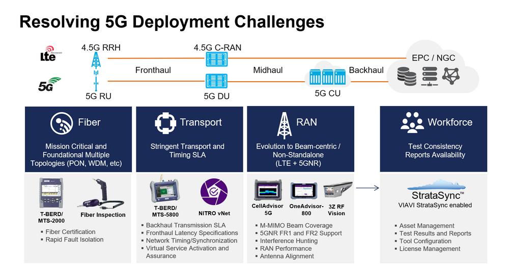 5G Deployment Challenges