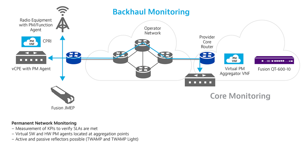 Backhaul Monitoring