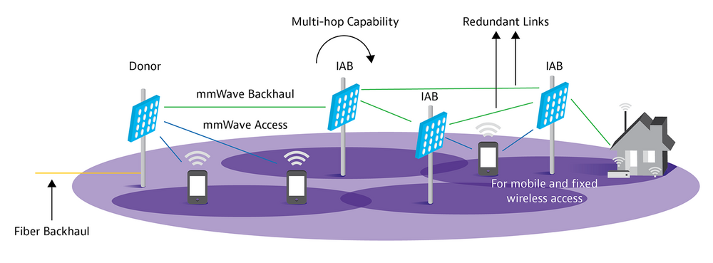 mmWave Backhaul Diagram