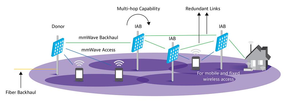 mmWave Backhaul Diagram