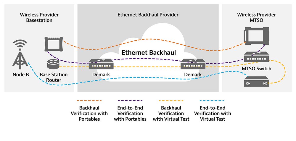 Ethernet Backhaul