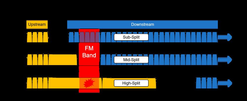 FM Ingress Becomes Upstream Problem With High Split