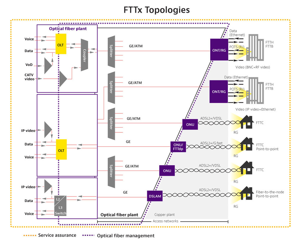 Fttx Fttx Network Design Testing Solutions Viavi Solutions