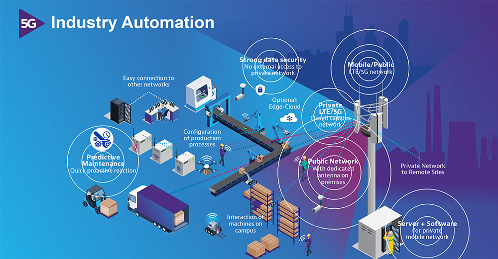 Industry Automation