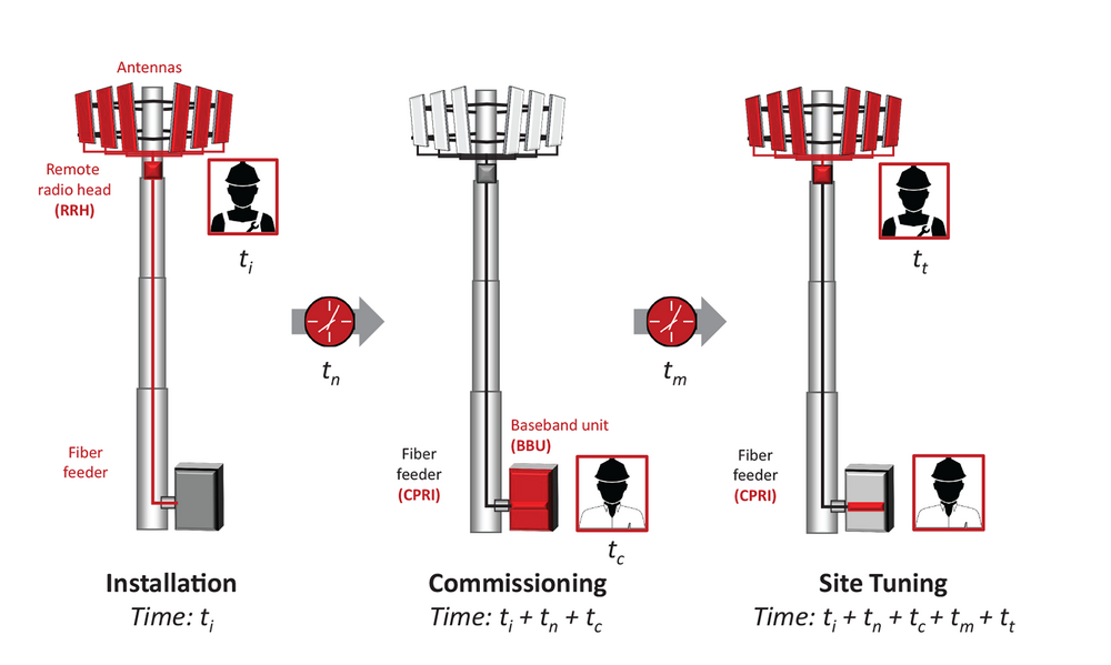 Installing Cell Sites
