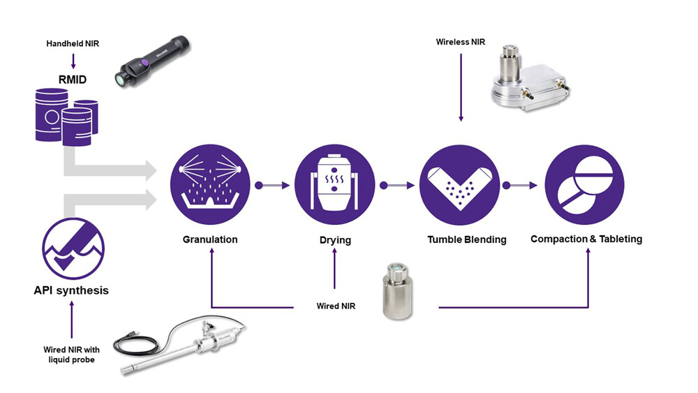 MicroNIR Pharma Process