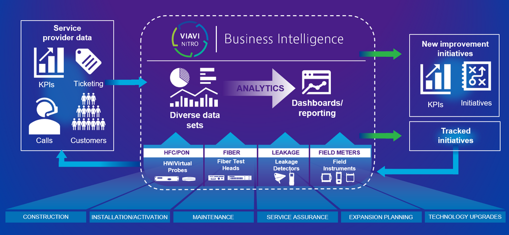 Overall NITRO Business Intelligence