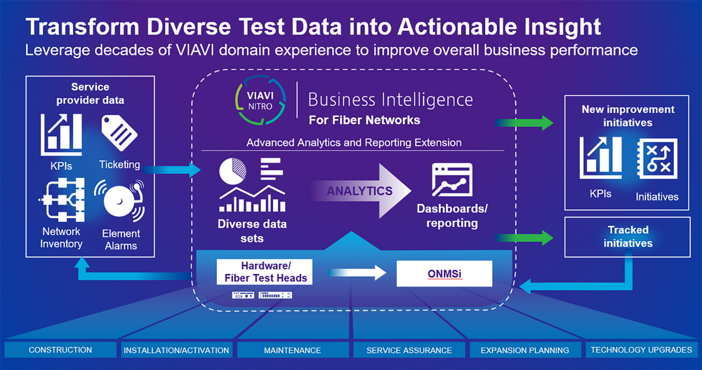 Nitro - Transform Diverse Test Data into Actionable Insight