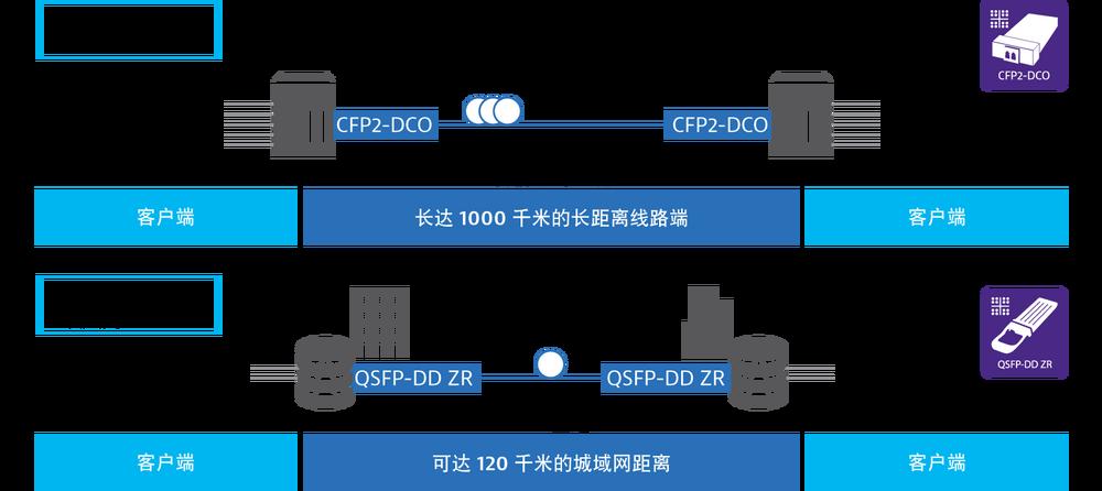 800G Telecom