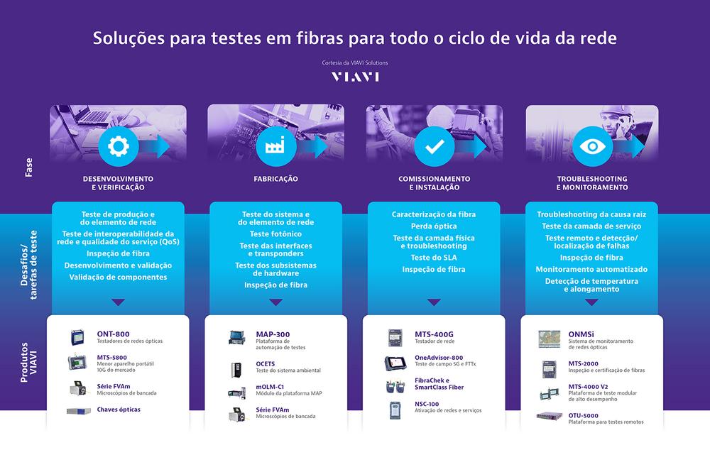 Viavi Fiber Testing Portfolio 2020