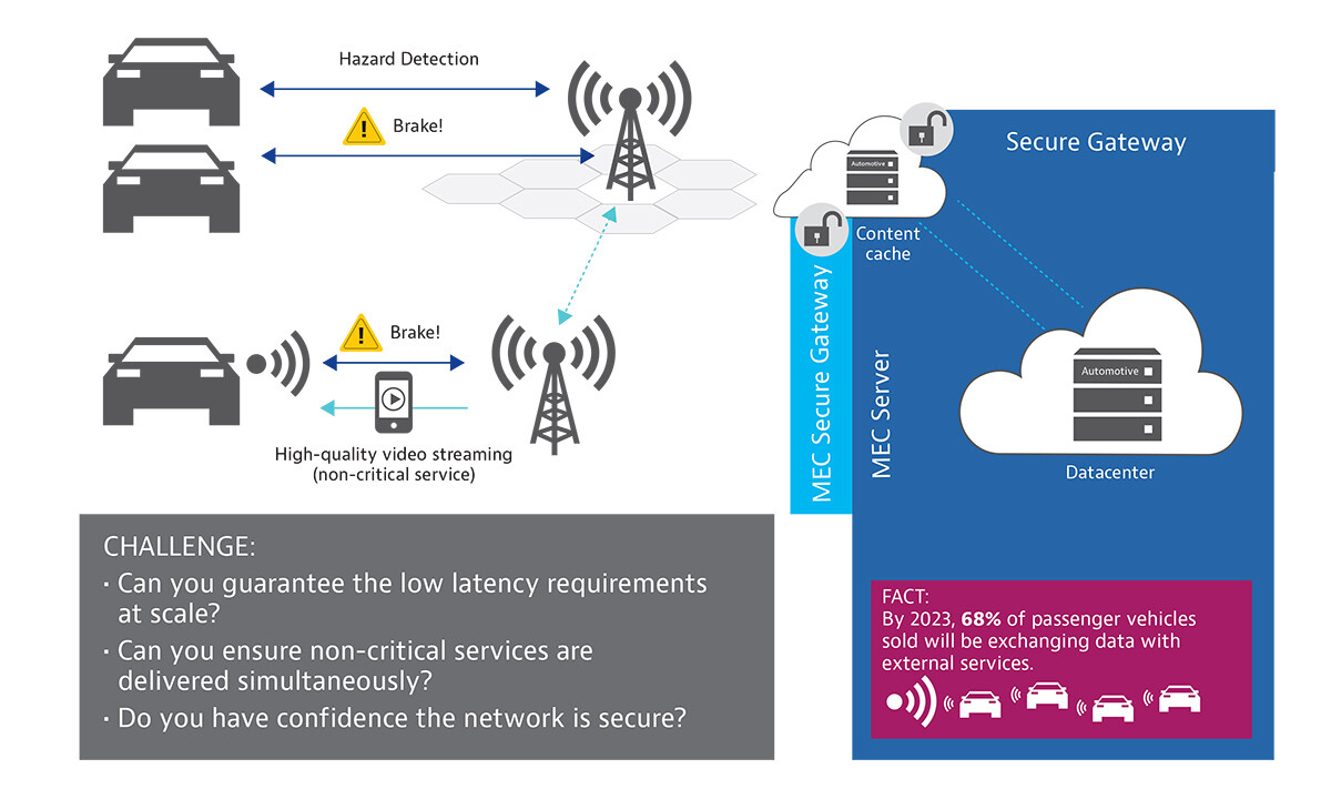 Resilience and Reliability: Connected Vehicles