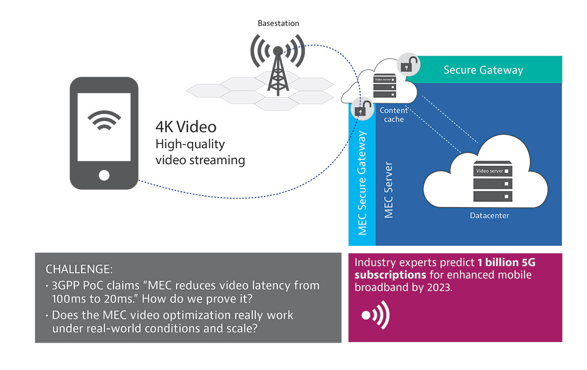 Quality of Service: Radio Aware Video Optimization