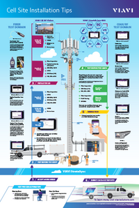 Cell Site Installation Poster