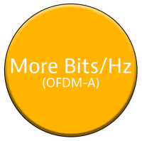 More Bits/Hz – Higher Modulation Orders