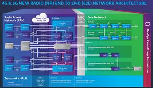 4G & 5G Network Architecture