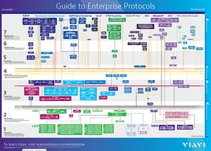 Guide to Enterprise Protocols