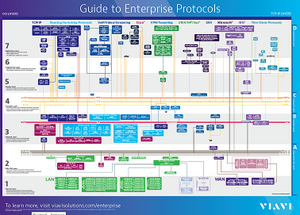 Guide to Enterprise Protocols