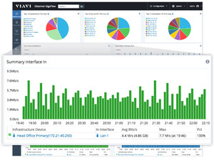 Gain Performance Insight from All Infrastructure