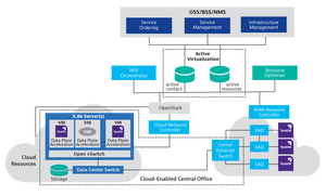 NFV – Network Function Virtualization & OpenStack