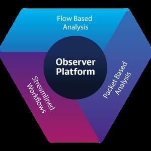 Observer Platform