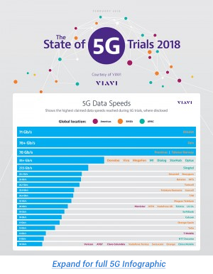 State of 5G Trials