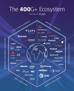 VIAVI 400G+ Ecosystem