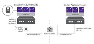 VPN Client Emulation