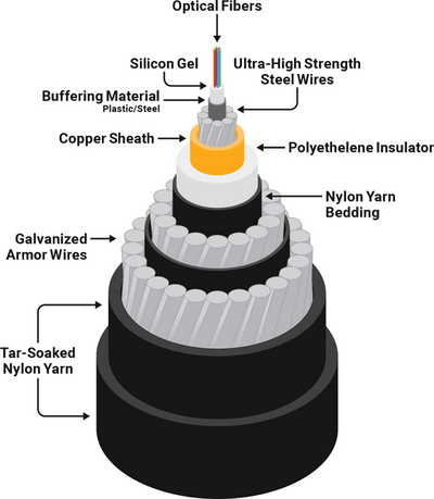 Submarine Cable Cross Section