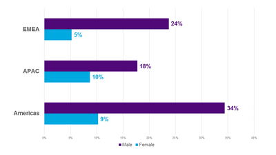 Employees by Gender and Region
