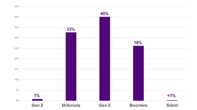 Employees by Generation