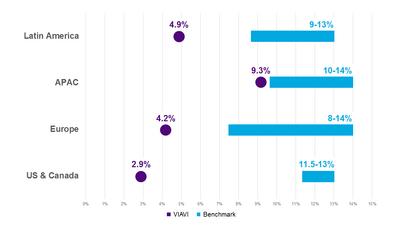 Employee Voluntary Attrition by Region vs Benchmarks