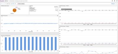 DOCSIS 3.1 Analyzer