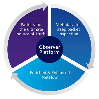 Observability Best Practices