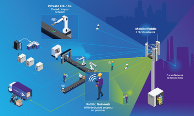 Private 5G Network Testing and Assurance