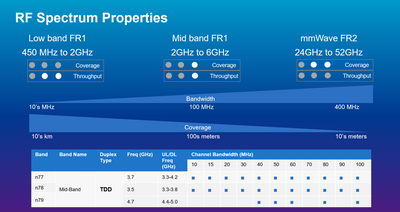 C-band frequency range and RF spectrum properties