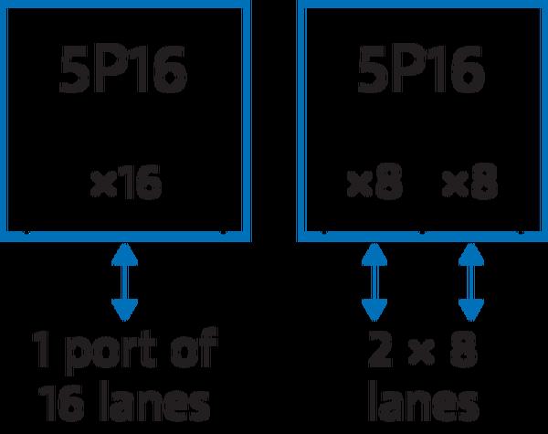 Xgig® 5P16 Analyzer/Exerciser/Jammer platform for PCI Express® 5.0