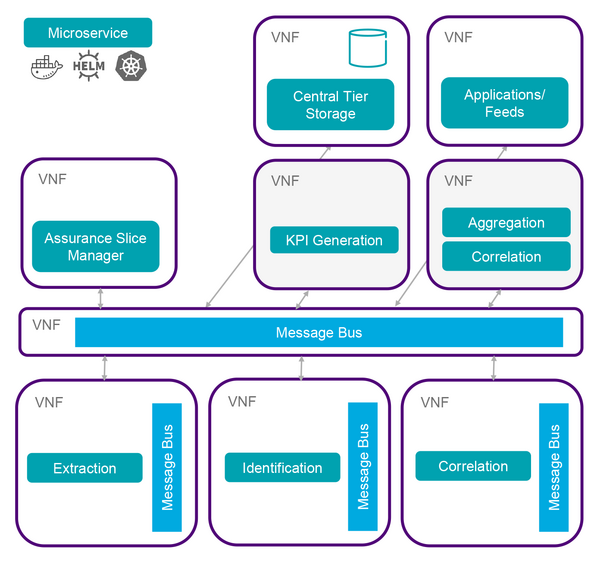Cloud-native, Microservices-based