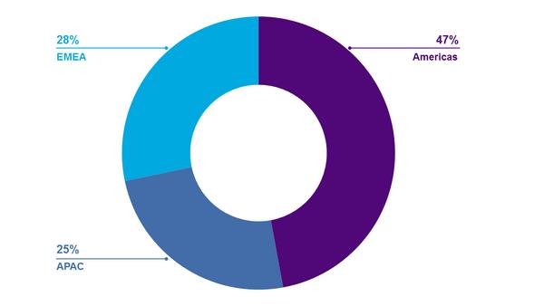 Employees by Region